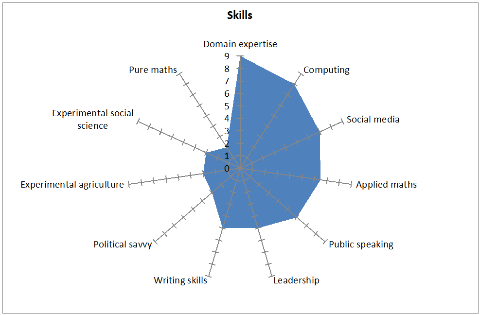 Skills -strengths and Weaknesses