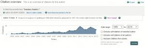 Scopus citation graph