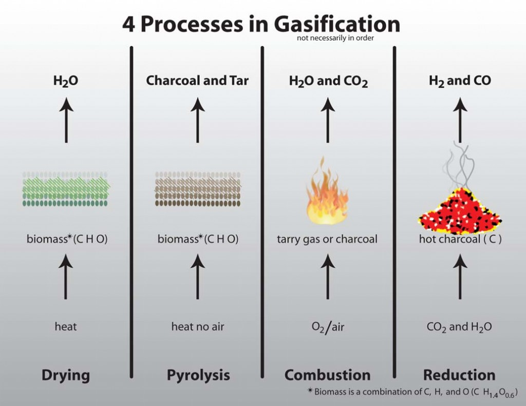 Citation Alert The Pyrolysis And Gasification Of